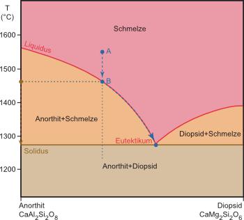Schmelzdiagramm für das System Anorthit - Diopsid bei 0,1 MPa