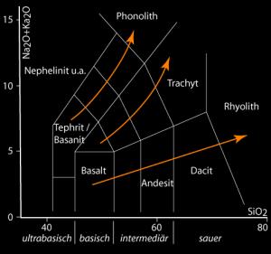 TAS-Diagramm